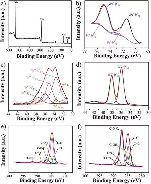 天津理工大学张志明&姚爽AEM:基于杂多酸制得的超小Pt2W/WO3异质结应用于大电流密度下的高效产氢