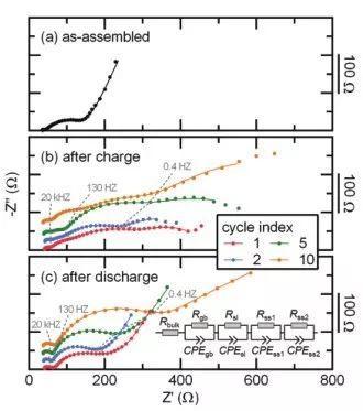 AEM:溶剂-固态电解质助力高性能全固态Li-S电池