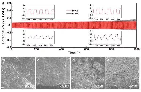 功能聚合物构建陶瓷电解质的Janus界面,助力高压锂金属电池
