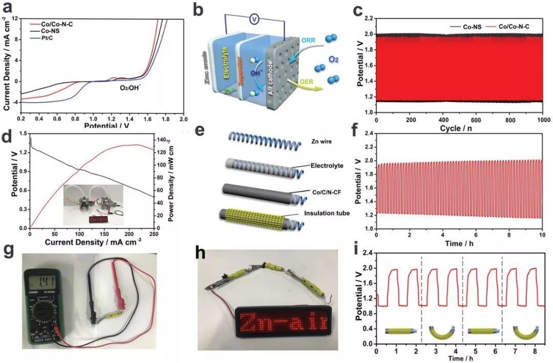 AM:负载Co纳米岛的Co-N-C纳米片用作锌空电池中的高效氧催化剂