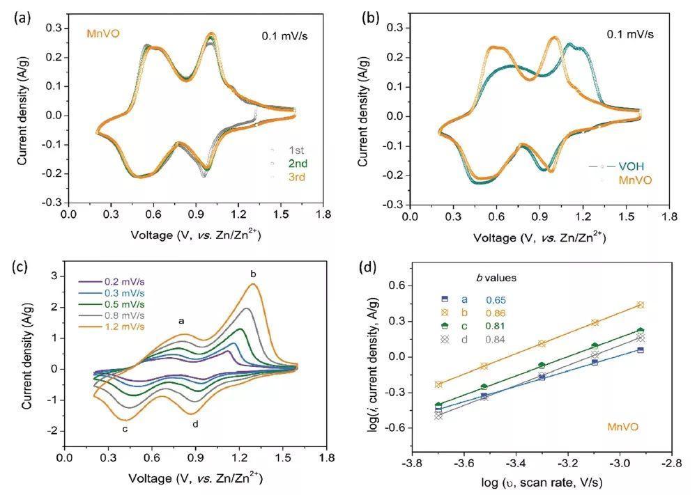 高性能水系锌离子电池的新选择:过渡金属阳离子(Mn/Ni/Co)扩展的水合钒酸盐化合物