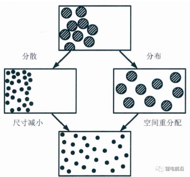 锂电池匀浆工序中捏合的作用到底是什么?