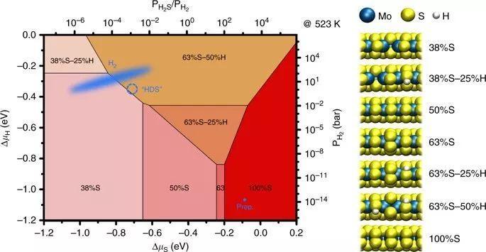 原位观测!MoS2催化剂用于加氢脱硫反应过程