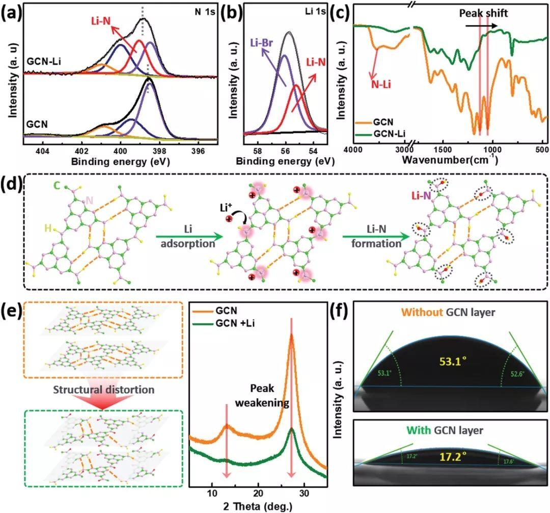 华中科技大学&斯坦福大学AM:可自转移的g-C3N4 Li+调制层用于稳定锂金属负极