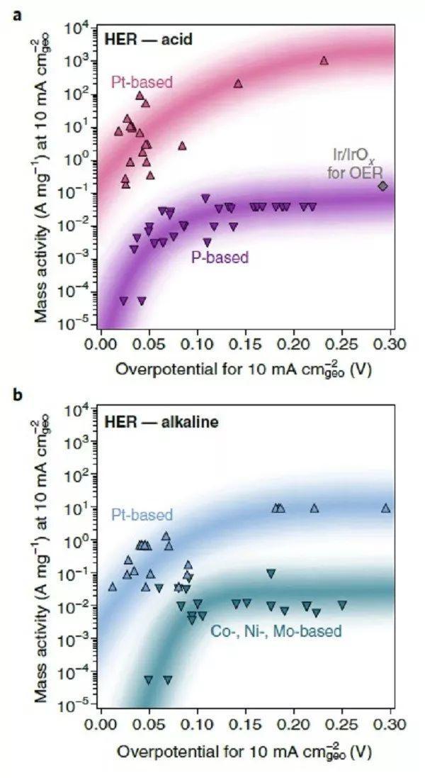Nature Energy评论:想知道分解水催化剂目前存在的问题吗?这篇文章告诉你