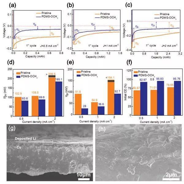 液体聚二甲基硅氧烷,给SEI膜强身健体