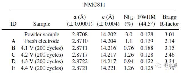 深度剖析NCM811电池寿命衰减原因