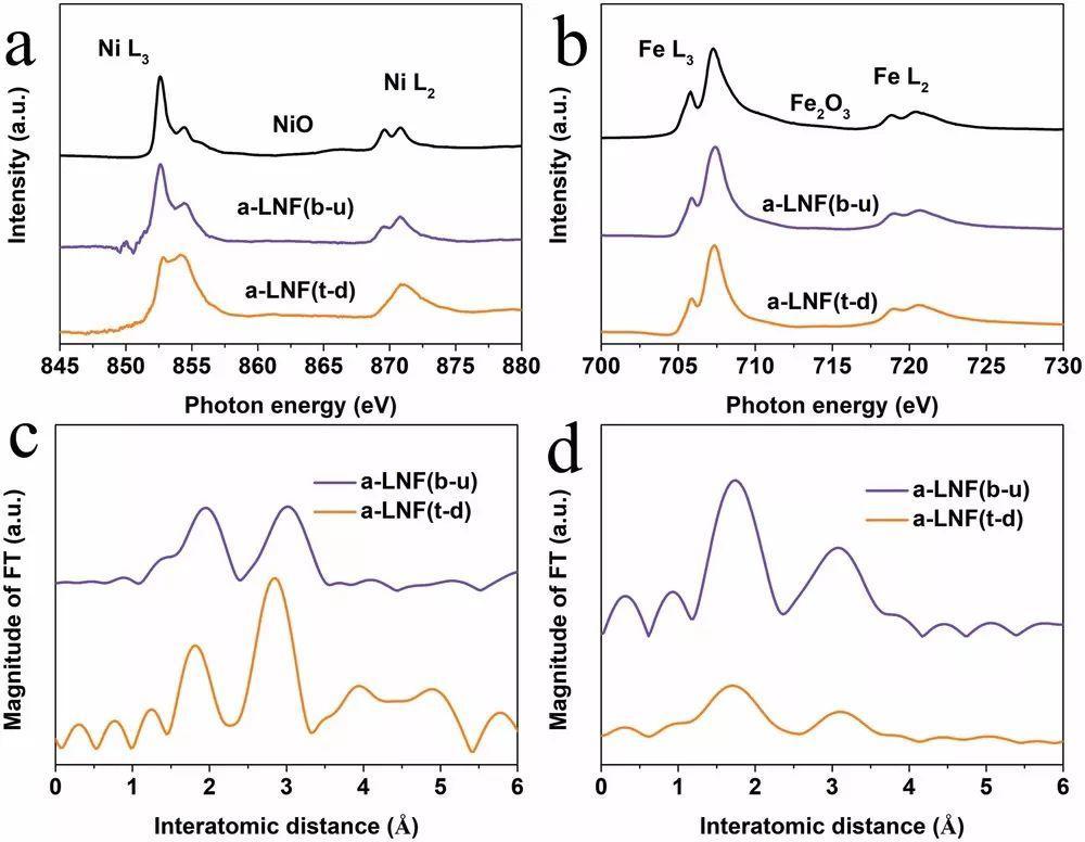 由自上而下的策略构筑基于无定型镍-铁的高效析氧反应电催化剂