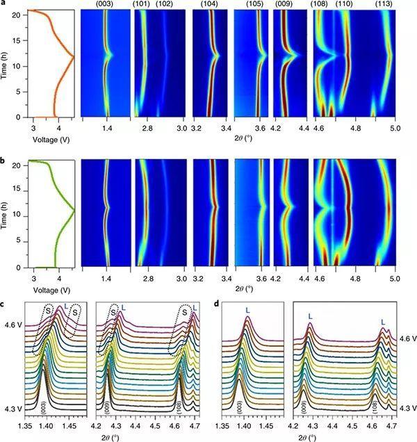 Nature Energy:为NCM正极材料一次/二次颗粒构建超共形聚合物保护层