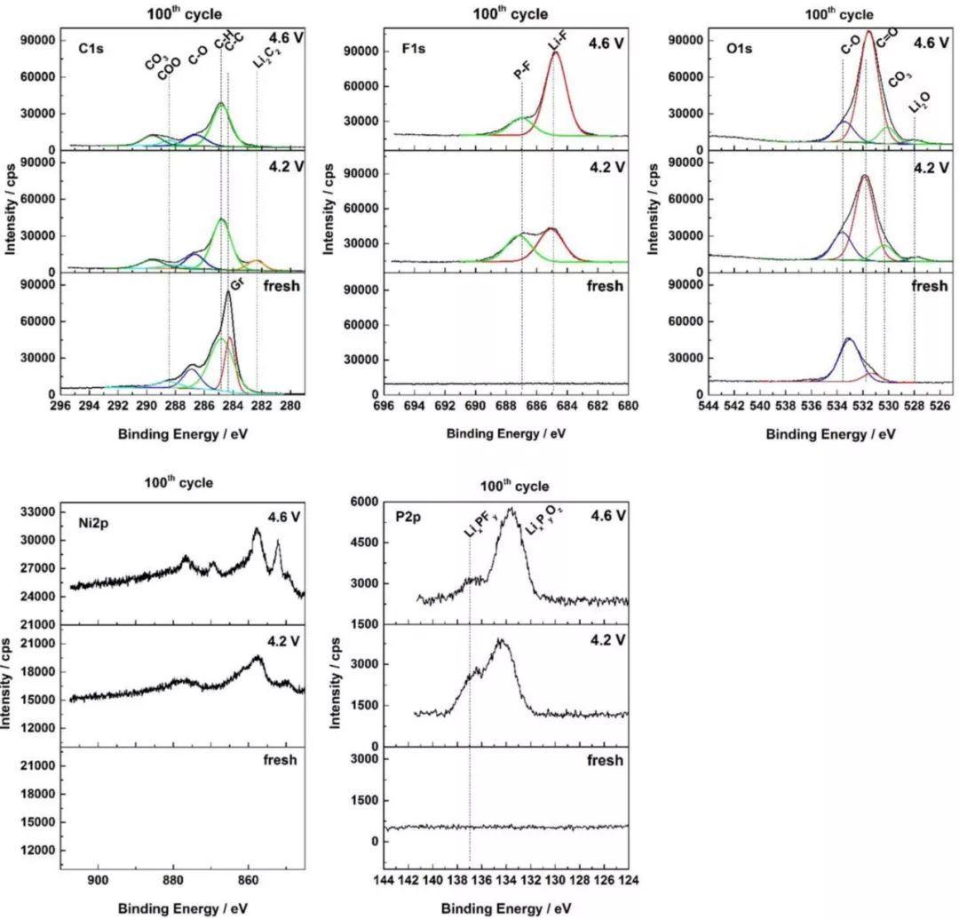 Hubert A. Gasteiger机理研究新作:NCM811/石墨电池高电压下电解液分解研究
