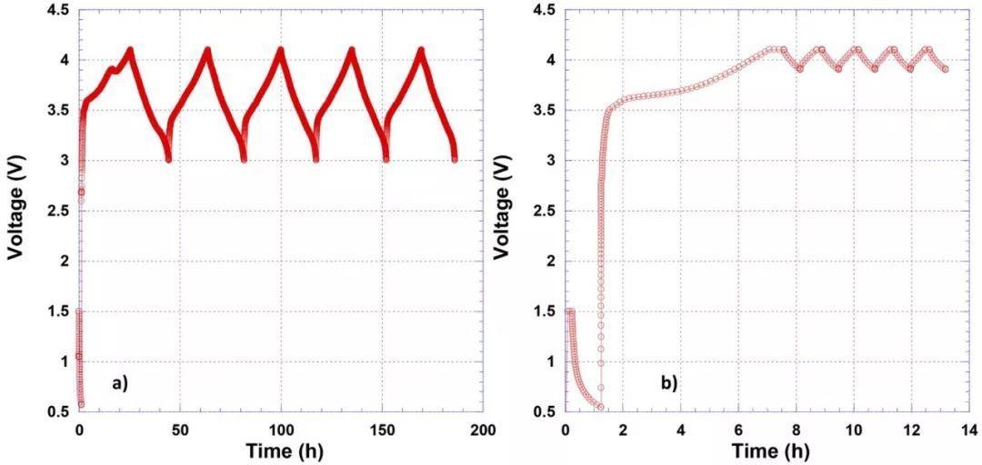 阿贡和橡树岭实验室联合研究:含硅负极电池,快速化成和  慢速化成,哪个效果更好?