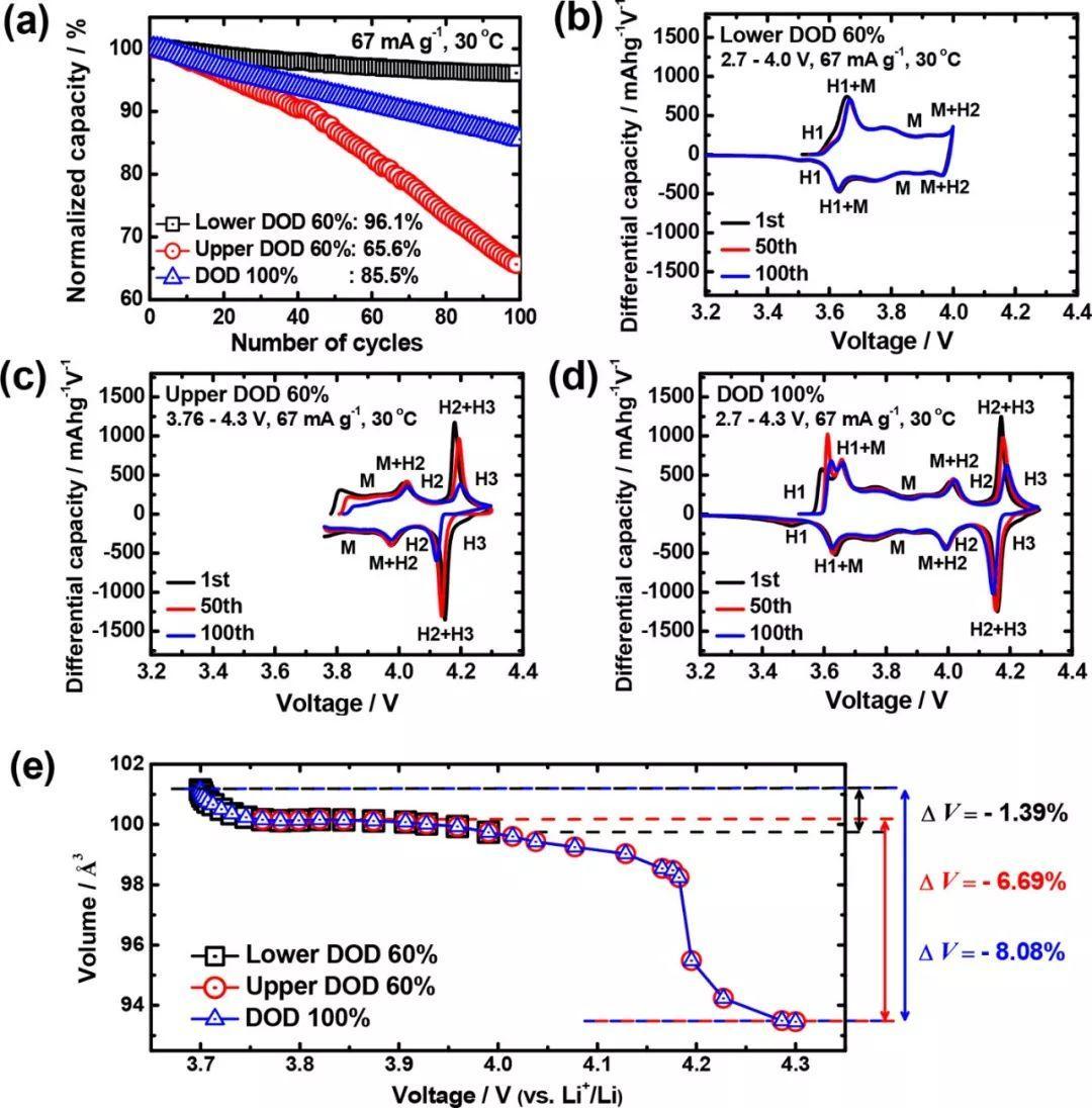 小裂纹有大影响—富镍三元锂离子电池正极材料NCA的退化机制探究