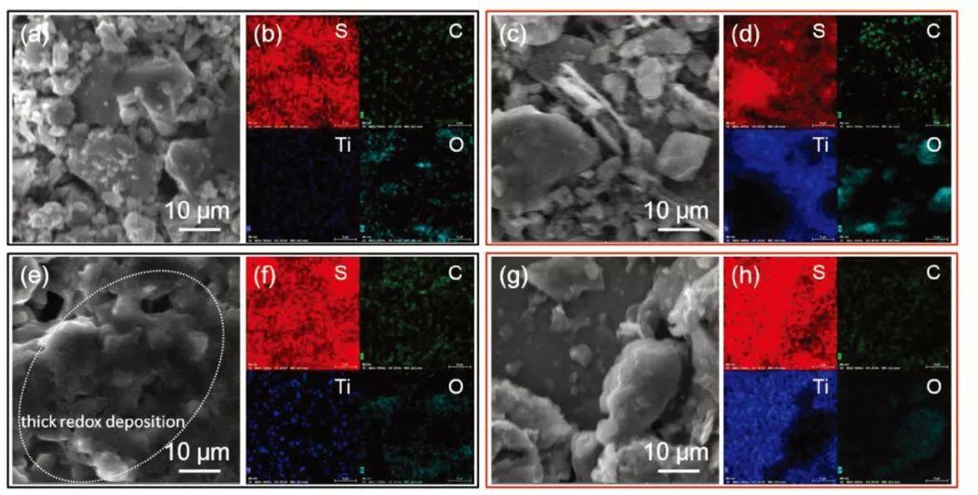 Arumugam Manthiram:Li2S-TiS2-E正极制备高性能Li2S基锂硫电池