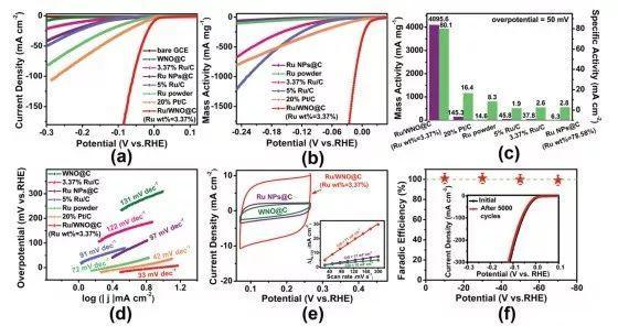 苏大&东北师大EES:构筑核壳结构的电缆型催化剂,将高效析氢与低能耗氯碱工业合二为一