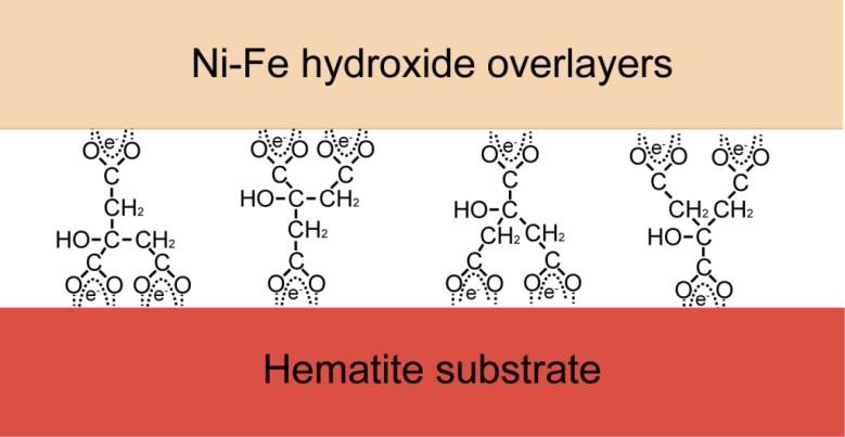 """看柠檬酸钠如何""""拉帮结派""""提升氧化铁产氧性能"""
