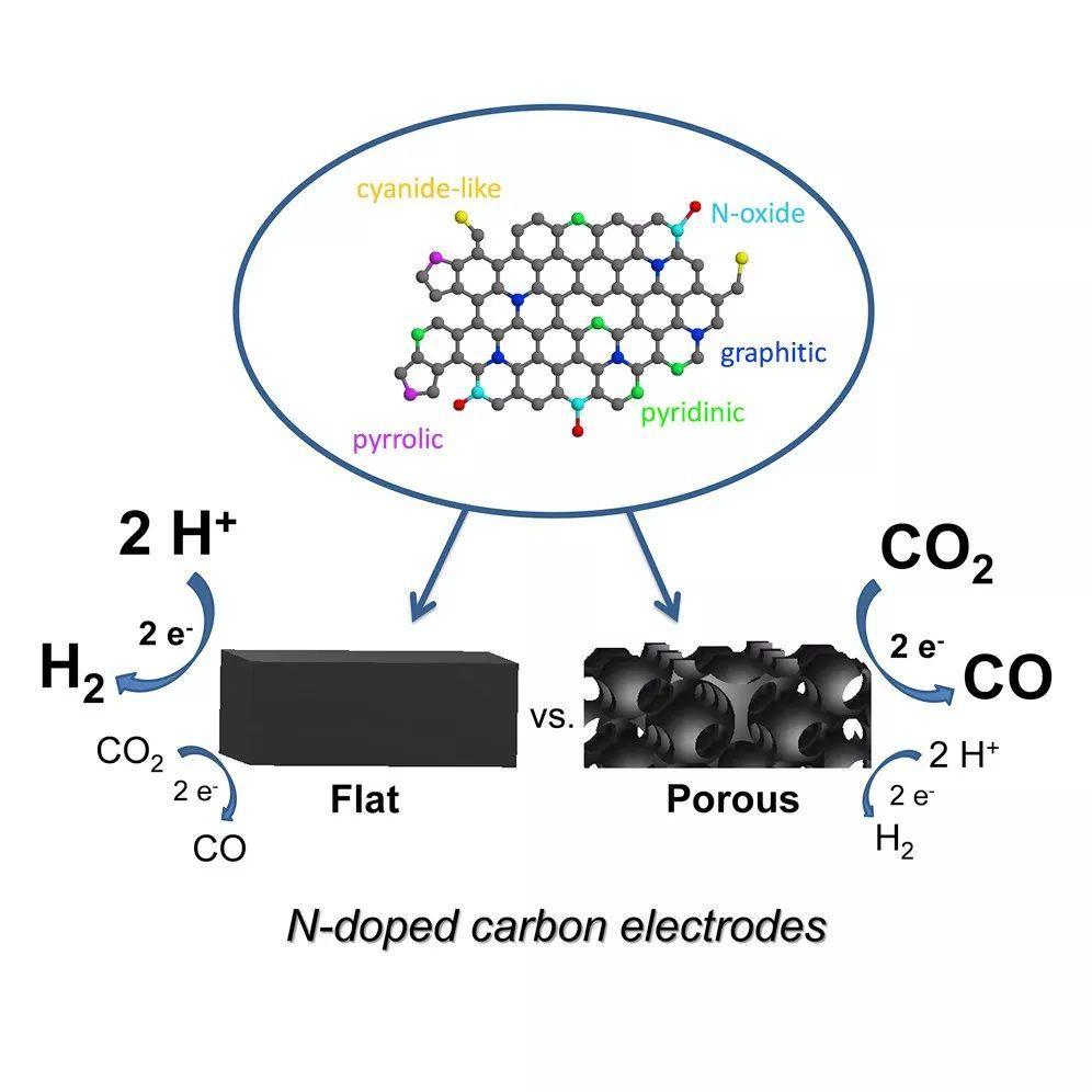 Joule:氮掺杂碳电极形貌对CO2RR催化行为的影响