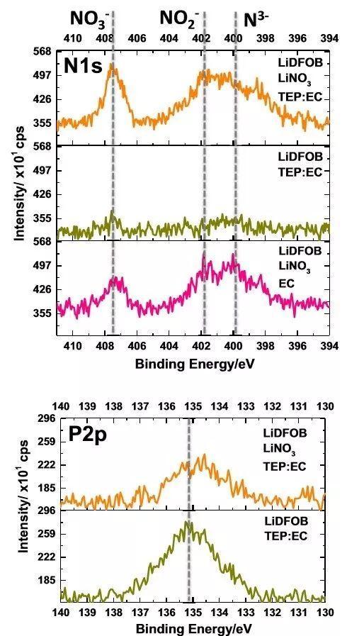 如何提升锂金属负极的性能?采用磷酸三乙酯往碳酸盐电解液中多溶些LiNO3!