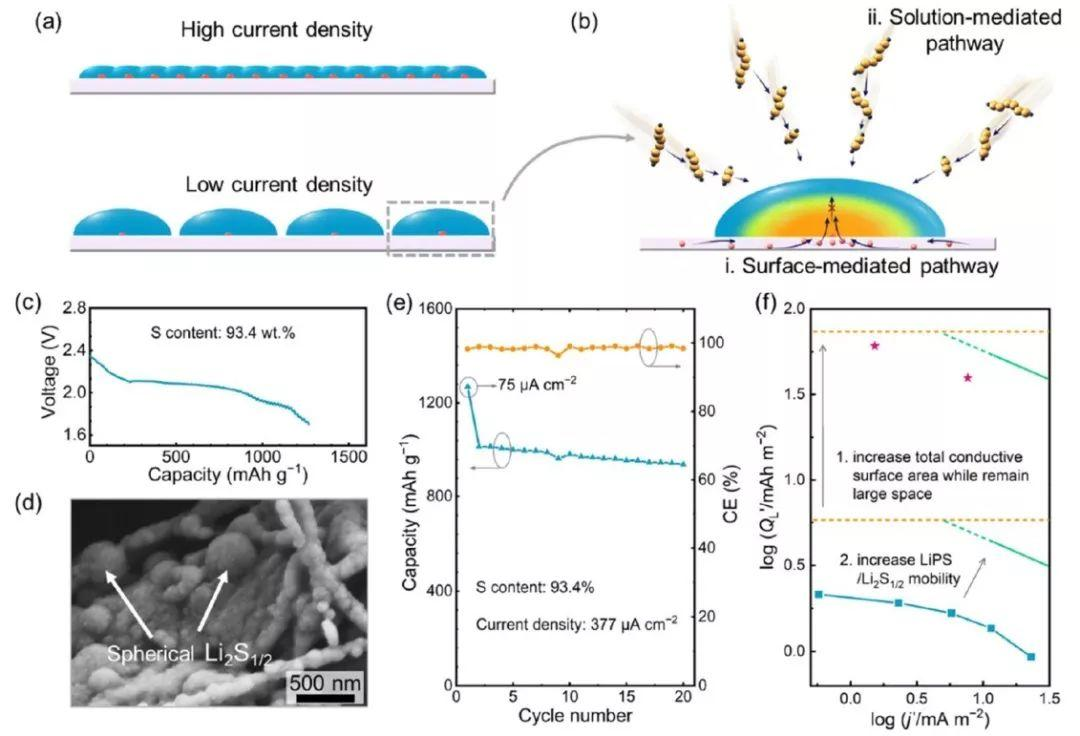 锂硫电池中Li2S/Li2S2生长的电流密度依赖性