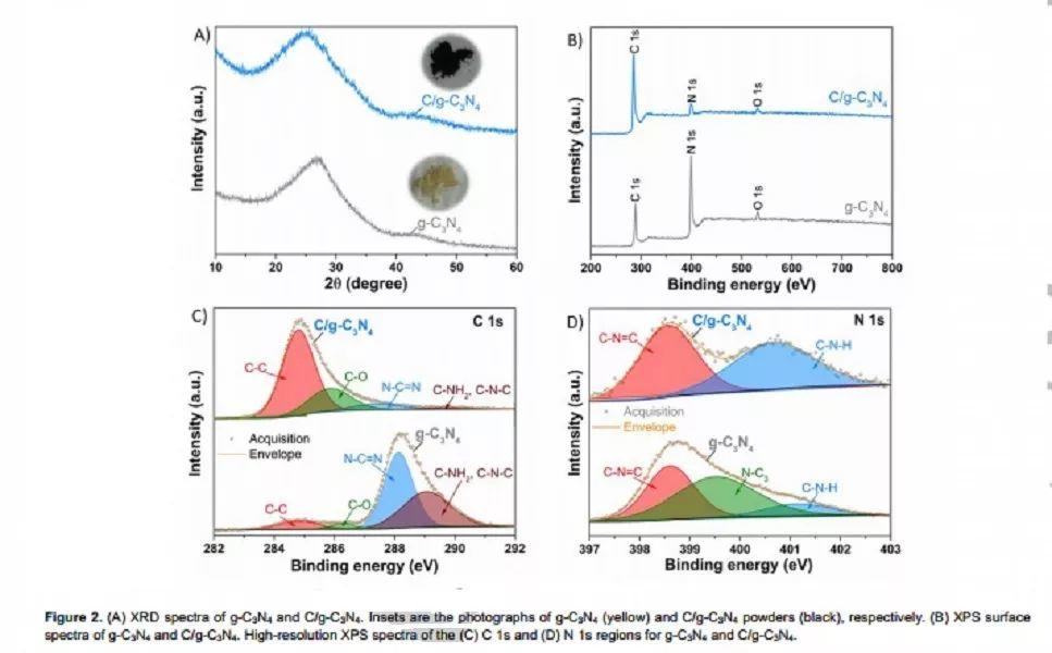 纽约大学André D. Taylor教授Angew:长寿命钠电负极新材料C/g-C3N4