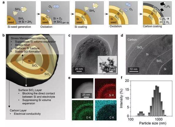 韩国蔚山科技研究所AM:层状纳米球结构调控Si负极压力变化用于高容量锂离子电池