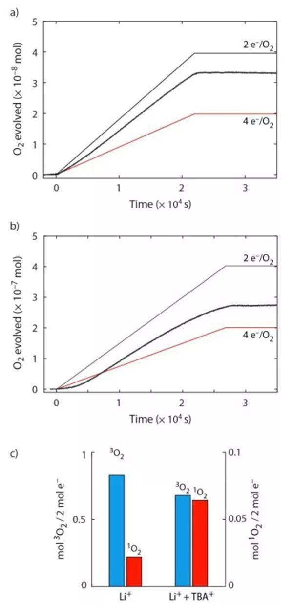 EES: 单线态氧,你从哪里来?为何时多时少?
