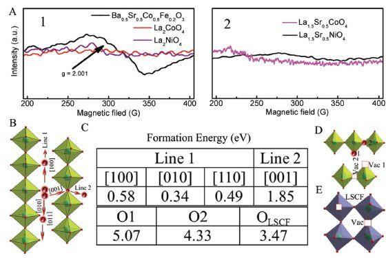 济南大学&华中科技大学低成本高性能新思路:基于Ruddlesden-Popper的双功能催化剂对高温ORR和OER的影响机制探究