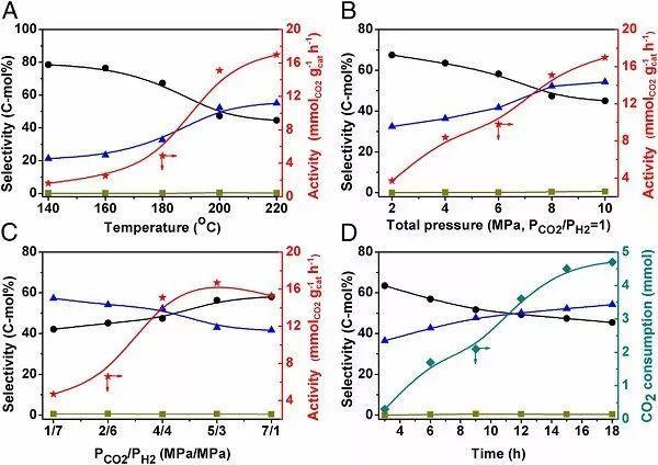 """韩布兴院士团队PNAS:从温室气体到""""黄金""""燃料,看看CO2加氢制备C5液烃的新途径"""