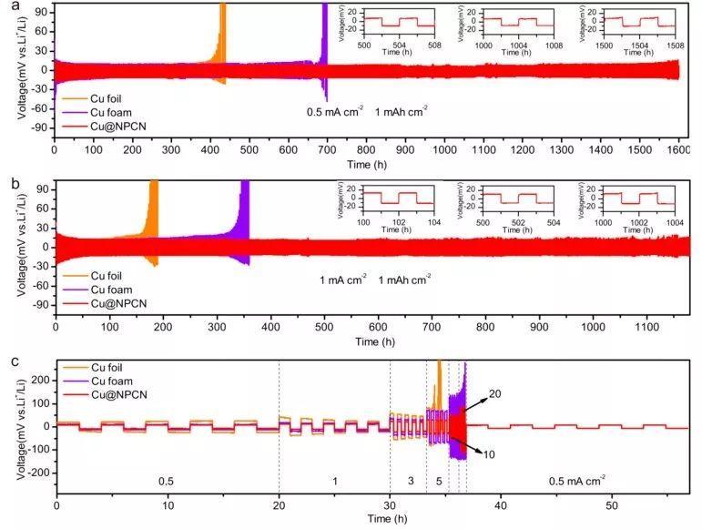 核壳结构多孔碳@泡沫铜三维锂负极集流体实现高性能锂硫全电池