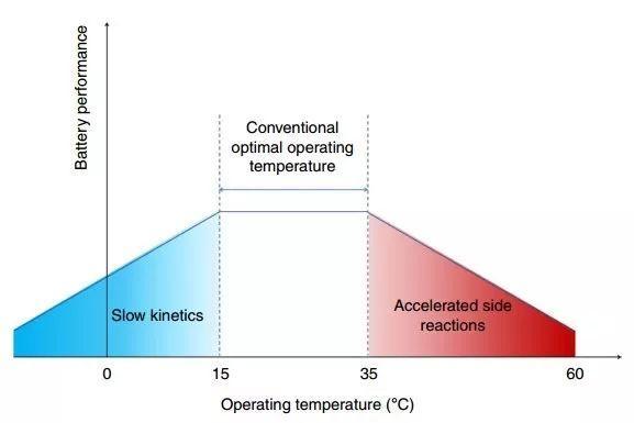 崔屹Nature Energy:为何金属锂负极在高温下更稳定?冷冻电镜告诉你答案!