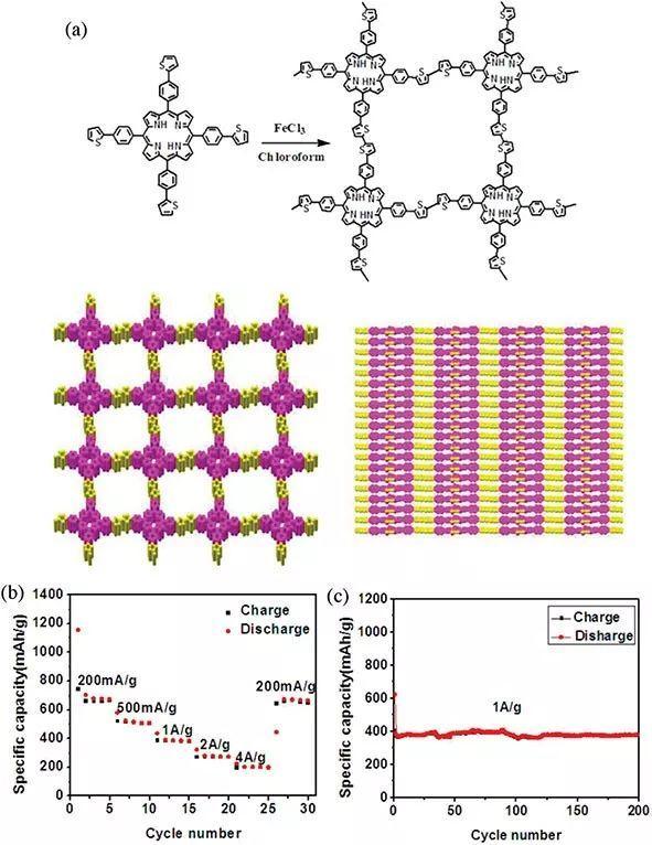 一篇全知道!卟啉基有机电极在超快电化学储能器件中的最新应用