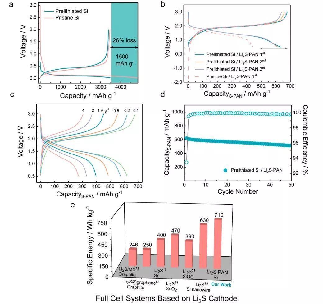 武汉大学ACS Energy Lett.:化学预锂化实现高首效高能量密度硅硫全电池