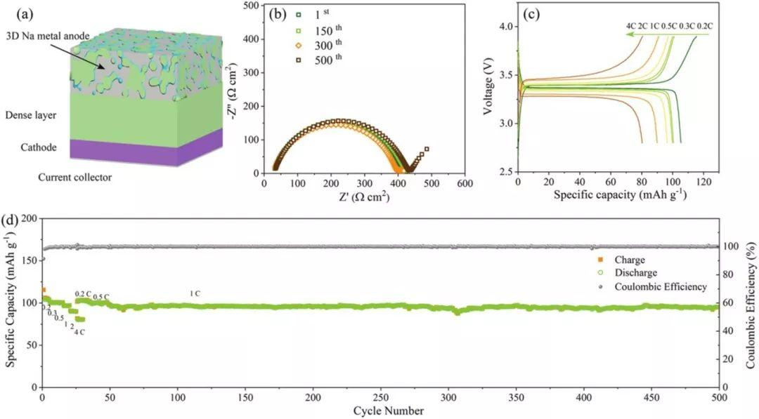 中科院北京纳米能源与系统研究所孙春文、王中林:Ca2+掺杂Na3Zr2Si2PO12构建一体化全固态钠电池