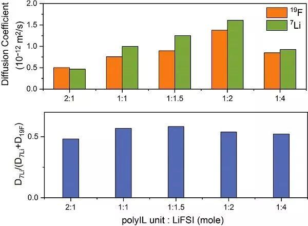 Joule:锂离子传输不给力?共配位聚合物离子液体-锂盐来帮忙