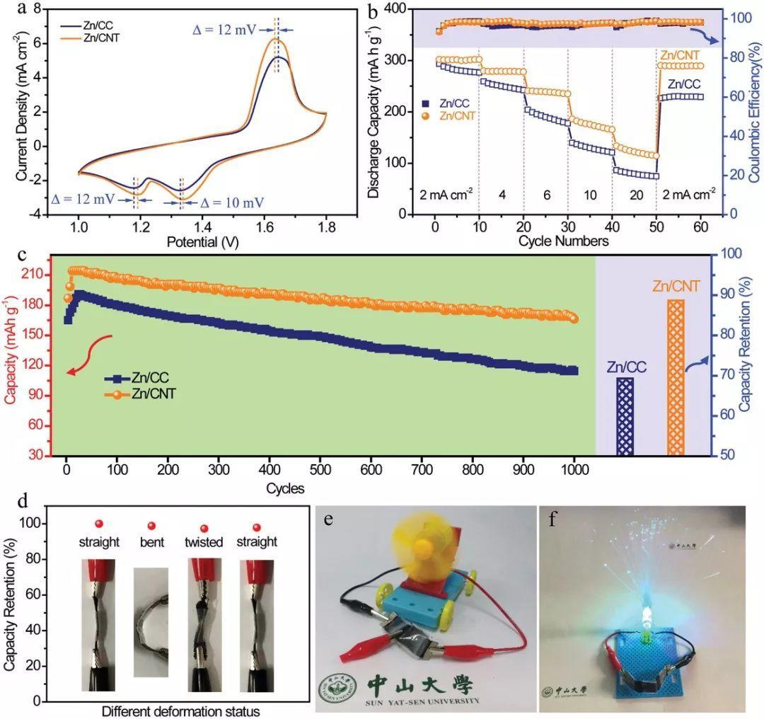 中山大学Adv. Mater.:多功能柔性3D碳纳米管(CNT)骨架诱导无枝晶锌沉积的稳定Zn2+电池