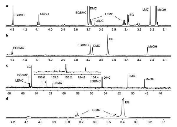 颠覆认知!王春生&许康&Bryan W. Eichhorn 最新Nature Chemistry:重新确定锂离子电池SEI成分