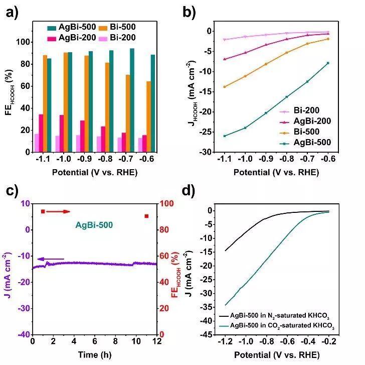 北大张亚文Angew:双金属修饰的Bi纳米晶催化剂促进CO2还原为甲酸