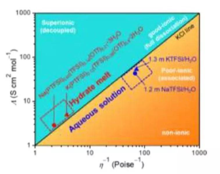 Atsuo Yamada教授Angew:  三元体系水合熔体助力高电压水系Na/K离子电池
