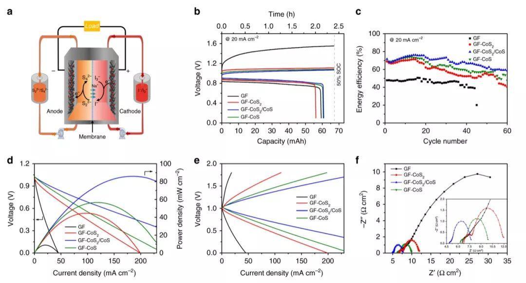 Nature Communications:高活性CoS2/CoS异质结电催化剂用于聚硫化物/碘化物液流电池