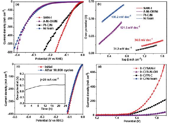 乔世璋Angew:非金属单原子催化剂的最新进展!碘化镍单原子催化剂用于高效HER