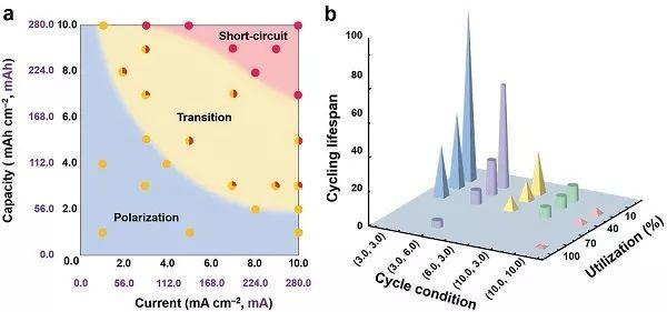 张强Advanced Materials:软包电池失效分析!不同电流密度、循环容量下,金属锂负极失效相图!