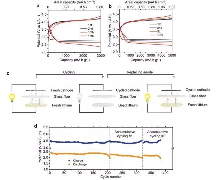"""""""强强联手"""" —MOF与氧化石墨烯结合,打造高效Li–CO2电池正极"""