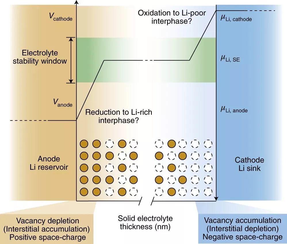Nature Materials报道:知否知否!无机固态电解质基础研究的前沿汇总