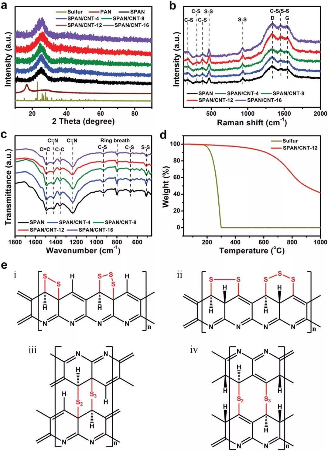东华大学&苏州大学AFM:高兼容硫化聚丙烯腈正极材料