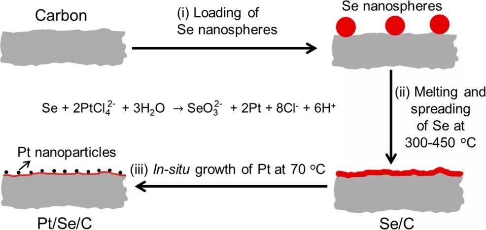 夏幼南团队Nano Lett.:左手牵Pt,右手牵C--看看Se薄膜如何提高Pt纳米颗粒的ORR性能