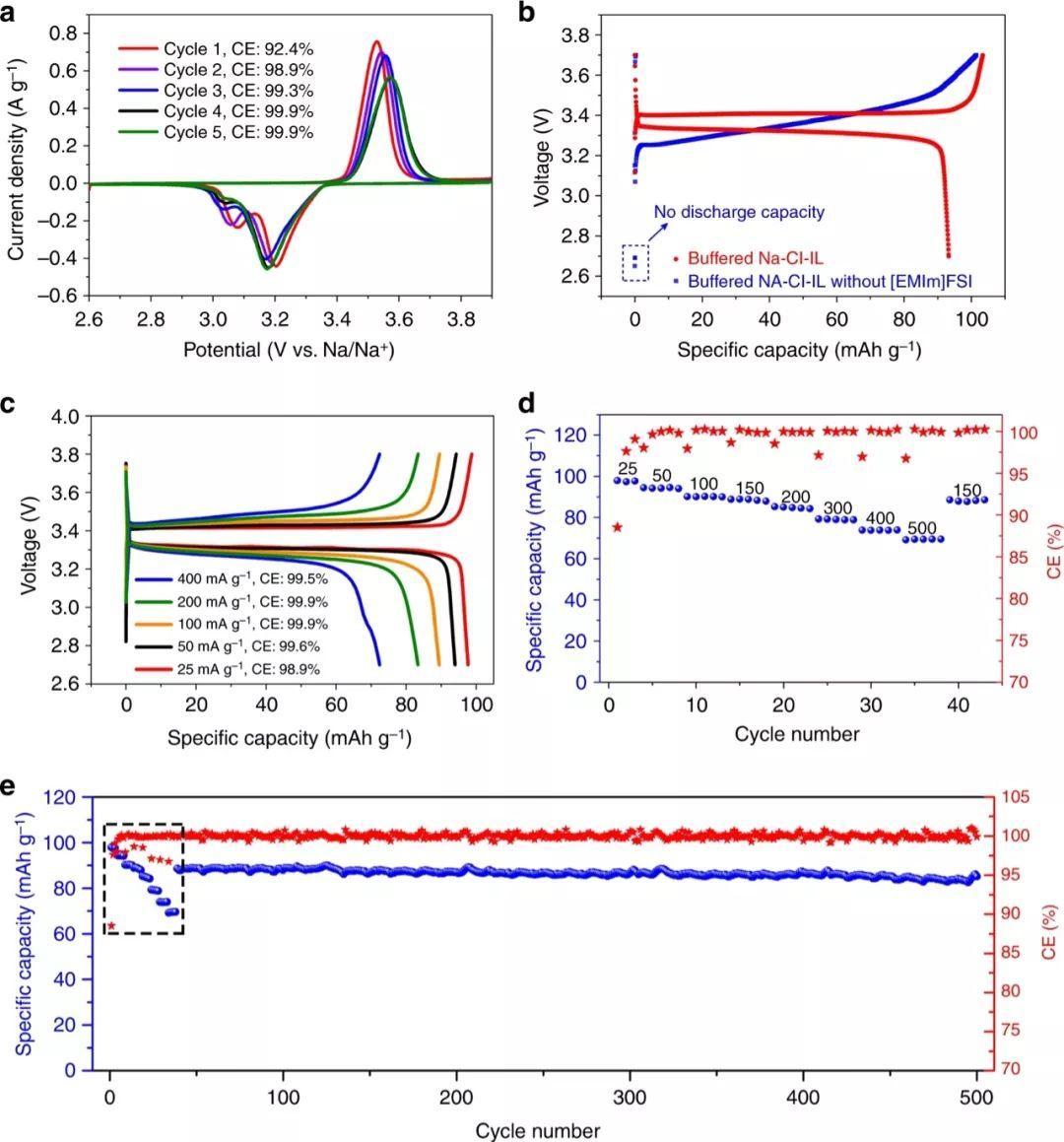 戴宏杰团队Nat. Commun.:离子液体新配方,提高钠金属电池的可逆性与不可燃性