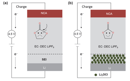 锂负极准固态电解质薄膜实现4.5V高电压可充电电池