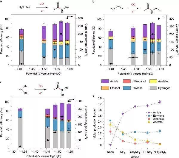Nature Chemistry重磅:CO与NH3共赴一池,C-N键电解而出产生酰胺