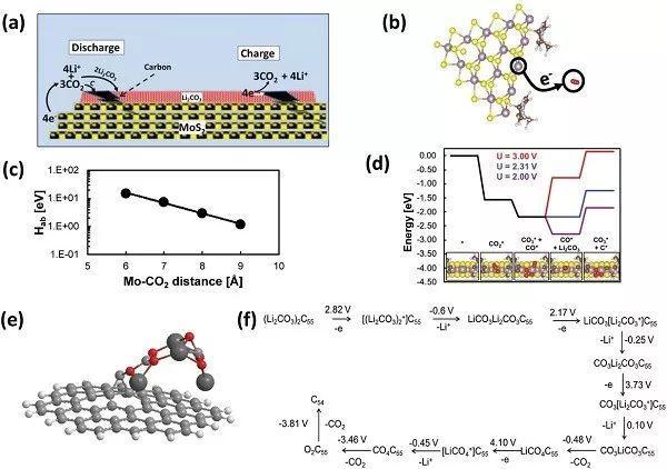 AM:严格实现碳中性!高度稳定、长寿命的Li-CO2电池