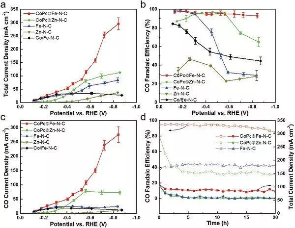 大连化物所王国雄AM:钴酞菁修饰的铁-氮位点实现CO2还原的高效协同电催化