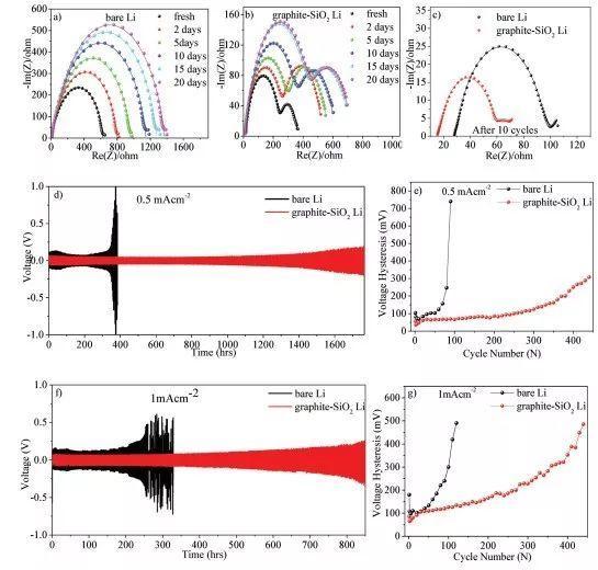超薄石墨/二氧化硅双分子层保护锂金属负极